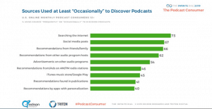 Sources Used to Discover Podcast - Podcast Consumer Report 2019